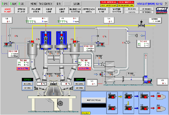 Dcs distributed control system fomat distributed control system sciox Images